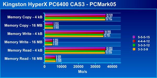 kingston_hyperx_pc6400_cas3/62