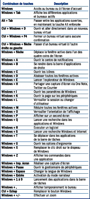 Les-raccourcis-clavier-du-bureau-de-Windows-10_mini.png